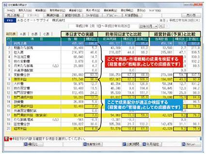 TKC戦略財務情報システム(FX2)「変動損益計算書」画面サンプル
